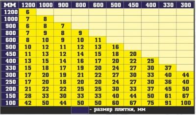 Flīžu izlīdzināšanas sistēma SVP noVa ķīles 200 gab.